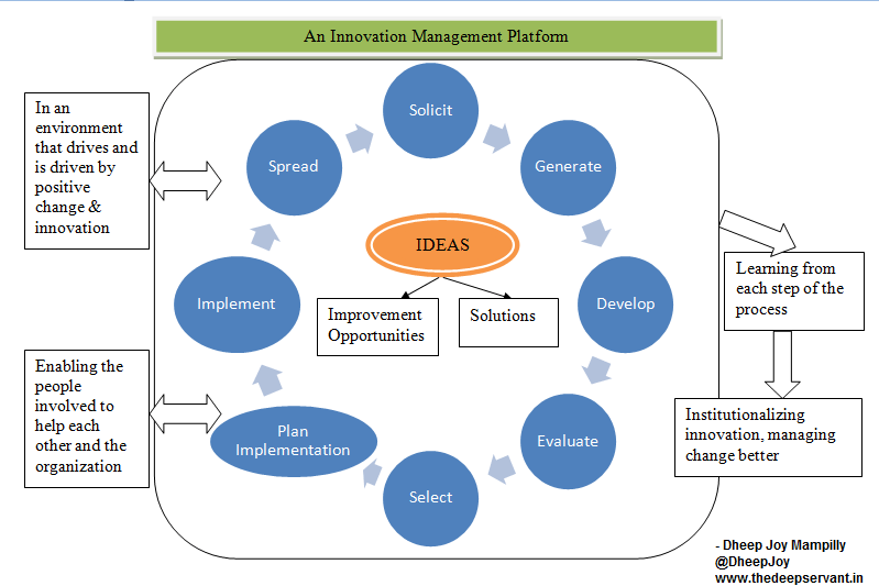 implementing continuous improvement systems Leading continuous improvement 21 systems thinking to drive continuous you would consider implementing it in your school.